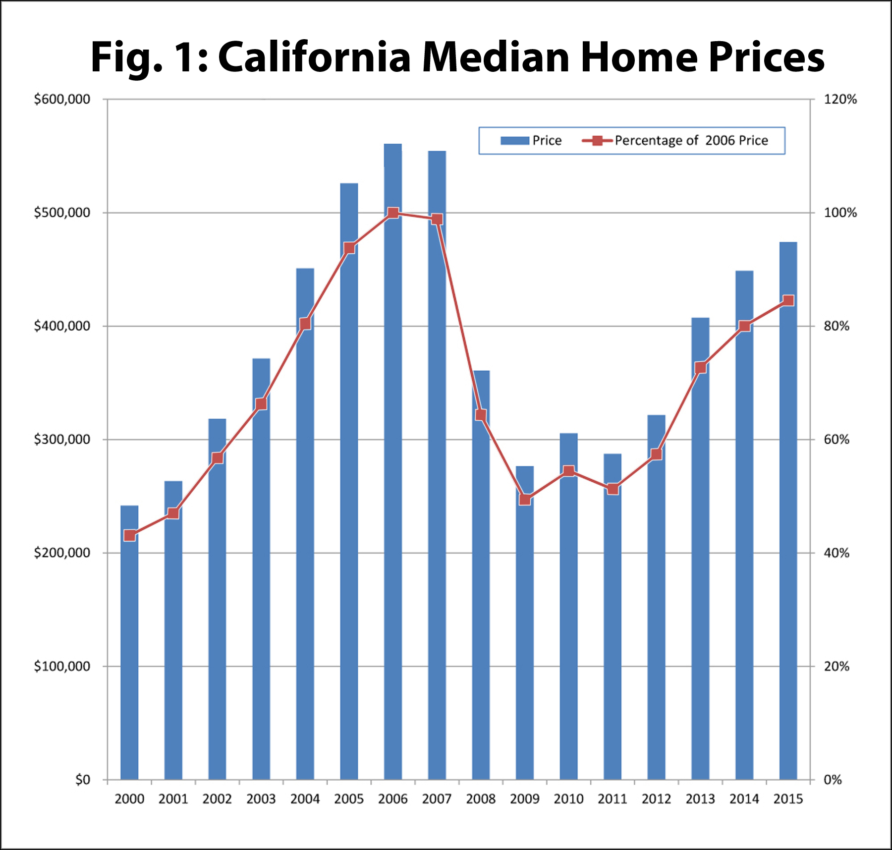 News release 35 16 g state home prices heading back to for Prices of homes in california
