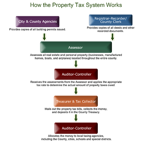 How the Property Tax System Works flowchart