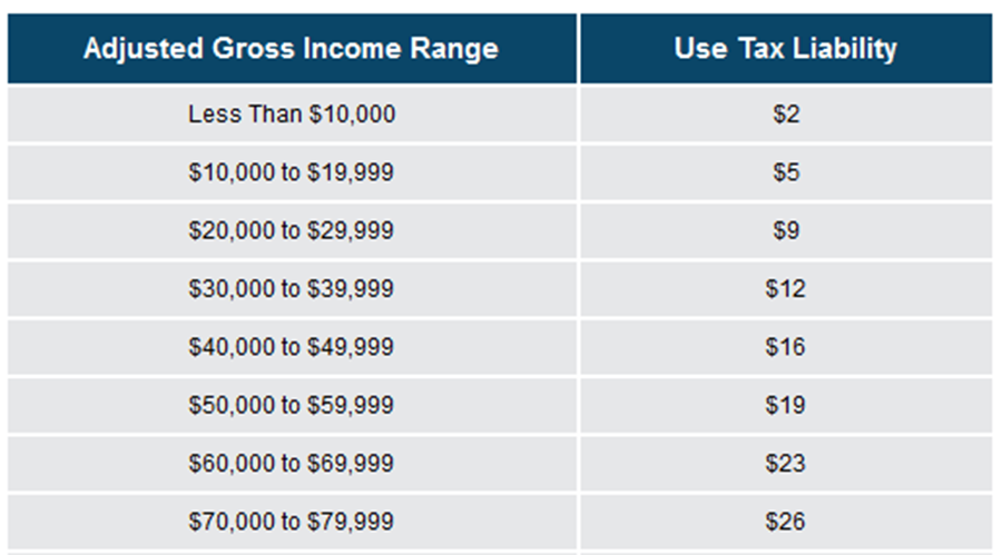 Use Tax Table – An accessible version of this table is located at http://www.boe.ca.gov/info/use_tax_table.html